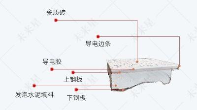选购陶瓷防静电地板的标准是什么,为什么越来越多的人选择?