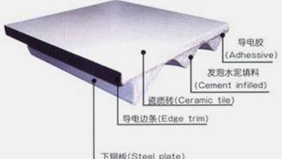 买机房防静电地板,选薄的好还是厚的好?