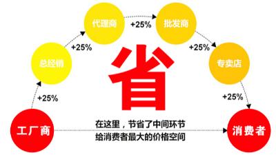 西安陶瓷面和PVC贴面防静电地板价格差异有多大