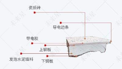 未来星机房陶瓷防静电地板和家用瓷砖地板的区别